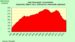 Italy Constant Price Household Spending