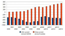 USA-China-deficit