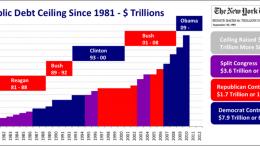 US_Public_Debt_Ceiling_Trillions