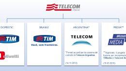 TI-struttura-societaria-logos