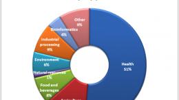 Biotech-firm-application