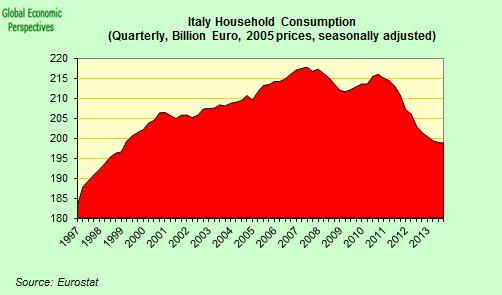Italy Constant Price Household Spending