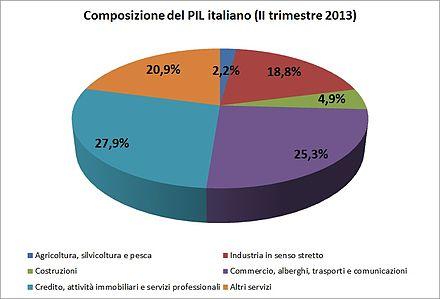 Composizione_PIL_Italia_2013