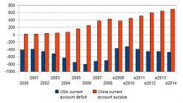 USA-China-deficit