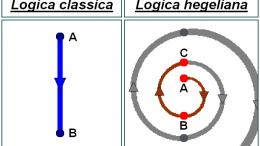 Dialettica hegeliana