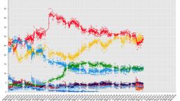 ElectionAverageGraphItalyNext