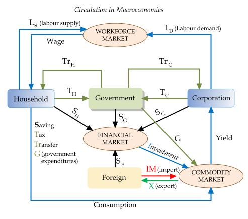 Circulation_in_macroeconomics